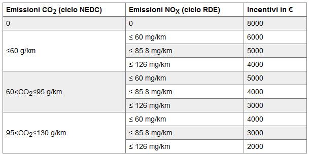Auto-nuova-pioggia-di-incentivi-dalla-Regione-Lombardia-grignani-concessionari-pavia-vigevano-1